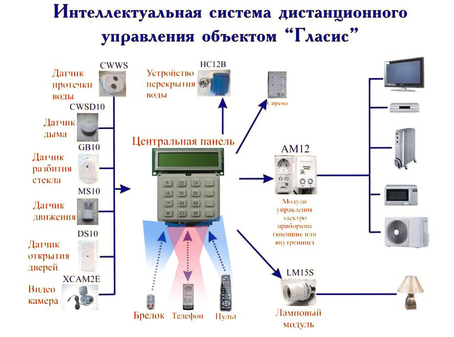 Гласис - интеллектуальная система дистанционного управления объектом