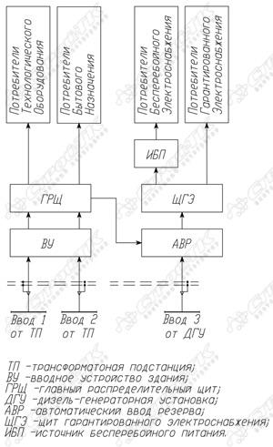 Типовая схема подключения ДГУ.